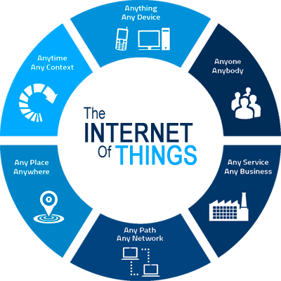 IOT and Automation